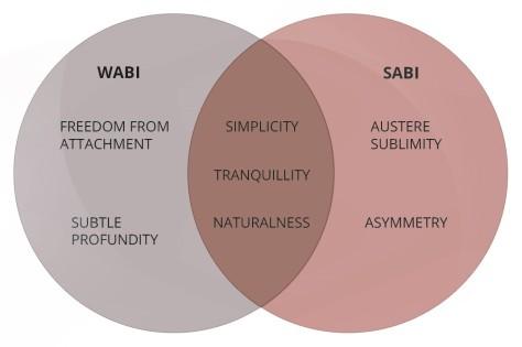 wabi2